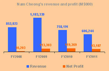 NC_FY08-11_earnings