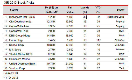 OIR-2013-PICKS
