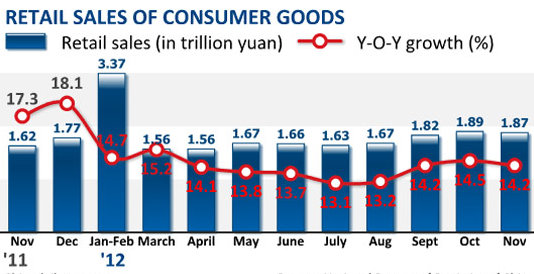 retailsales_china_nbs