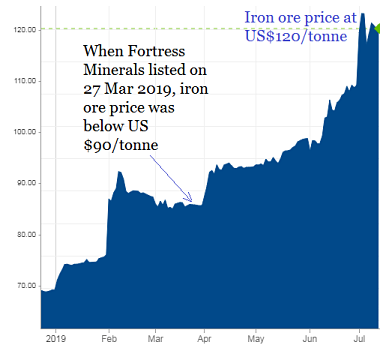ironore price7.19