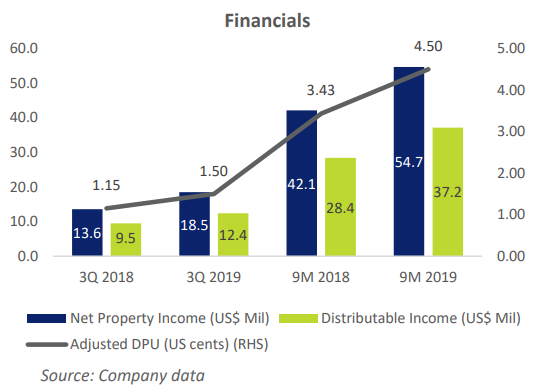 KORE financials12.19