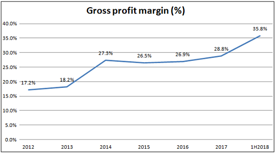 Gross margin8.18