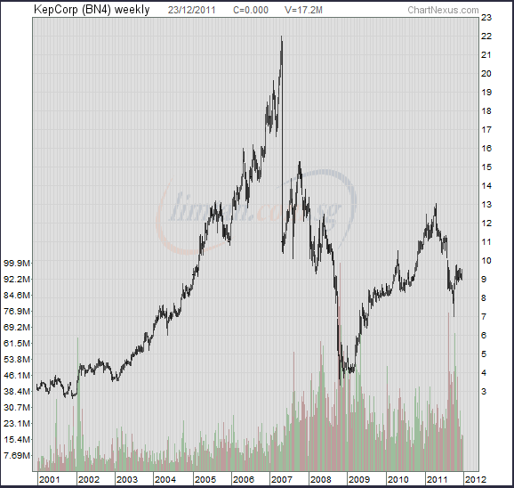 20111225_keppel_corp_10_year_chart